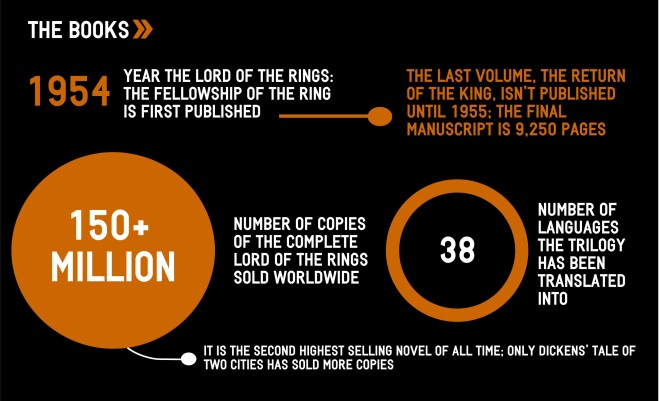 Pop Culture By The Numbers_The Lord of the Rings_excerpt